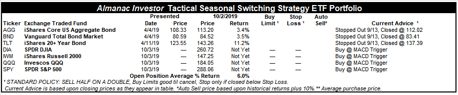 [Almanac Investor Tactical Seasonal Switching Strategy ETF Portfolio – October 2, 2019 Closes]