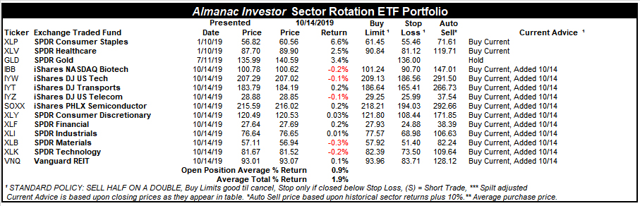 [Almanac Investor Sector Rotation ETF Portfolio – October 14, 2019 Closes]
