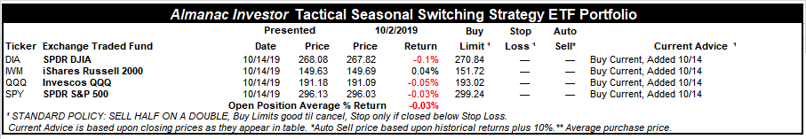[Almanac Investor Tactical Seasonal Switching ETF Portfolio – October 14, 2019 Closes]