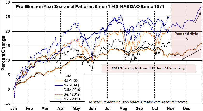 [Pre-Election Year Seasonal Patterns CHART]