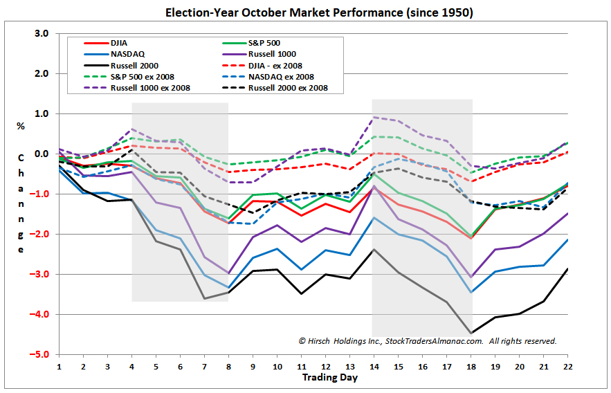 [Election-Year October Market Performance since 1950 Chart]