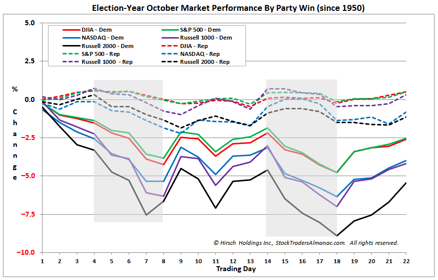 [Election-Year October Market Performance since 1950 by Winning Party in November Chart]
