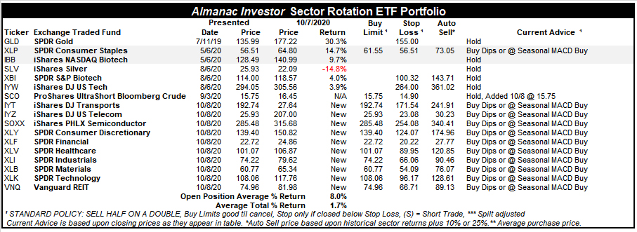 [Almanac Investor Sector Rotation ETF Portfolio – October 7, 2020 Closes]