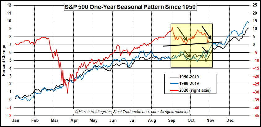 [S&P 500 One-Year Seasonal Pattern Since 1950]