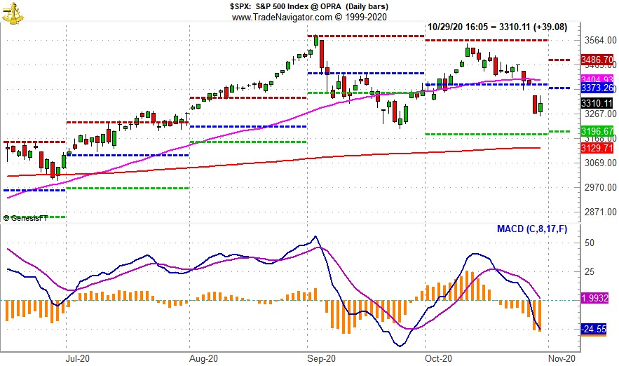 [SPX Daily Bar Chart with MACD]