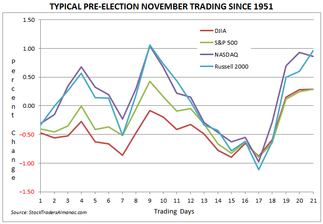 [TYPICAL PRE-ELECTION NOVEMBER TRADING SINCE 1951]