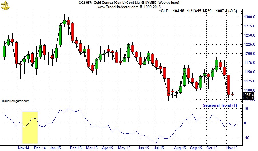 [Gold (GC) Weekly Bars and Seasonal Pattern since 1975 and SPDR GOLD (GLD) Weekly Closes]