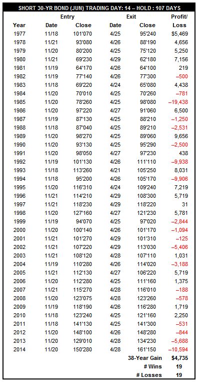 [Short 30-Yr Treasury bond Trade History]