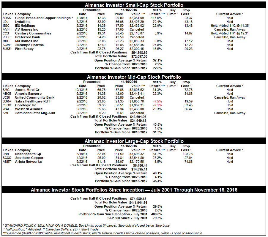 [Almanac Investor Stock Portfolio – November 16, 2016 Closes]