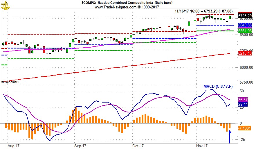 "[NASDAQ Daily Bar Chart & MACD ""Buy"" Indicator]"