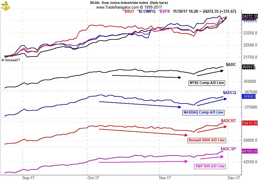 [Market Performance and Advance/Decline Line Chart]
