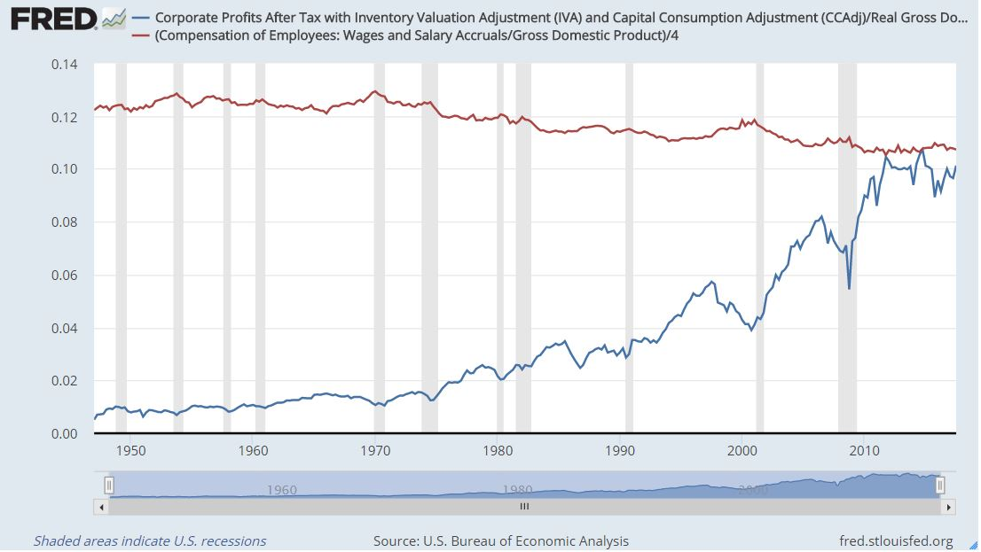 [Chart: Corp Earnings and Wages GDP]