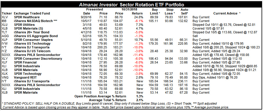 [Almanac Investor Sector Rotation Portfolio – October 31, 2018 Closing prices]