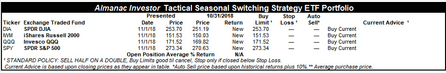 [Almanac Investor Tactical Seasonal Switching Strategy Portfolio – October 31, 2018 Closing prices]