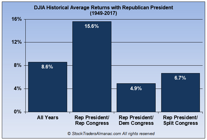 [DJIA Historical Average Returns with Republican President]