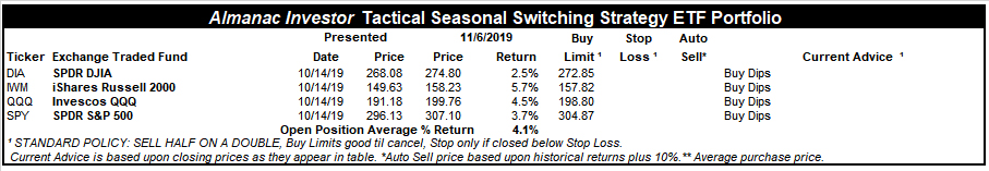 [Almanac Investor Tactical Switching Strategy Portfolio – November 6, 2019 Closes]