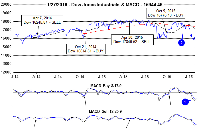 Dow Jones Industrials & MACD Chart