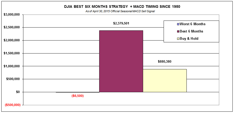 DJIA Best Six Months
